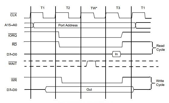 Details about  /NEW Z8420B1 Z80-PIO PARALLEL INPUT//OUTPUT CONTROLLER DIP40 x 2PCS